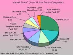 Socially Responsible Mutual Funds
