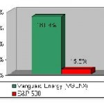 Vanguard Energy Fund